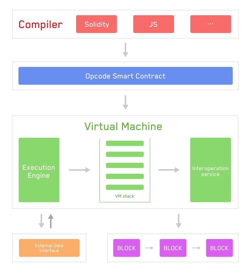 Tron虚拟机架构图