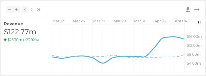 Original timeframe is March 23 - April 5 Comparison timeframe is March 9 - March 23 Change in revenue is +$23.70m, or +23.92%