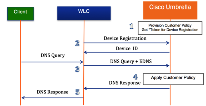 Wireless LAN Controller Integration