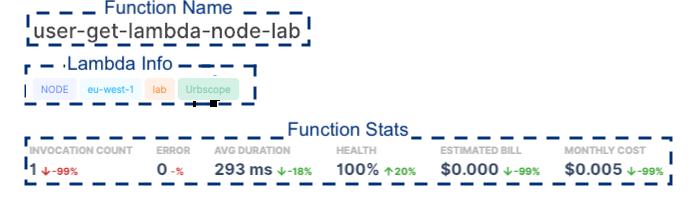 Function Profile Breakdown