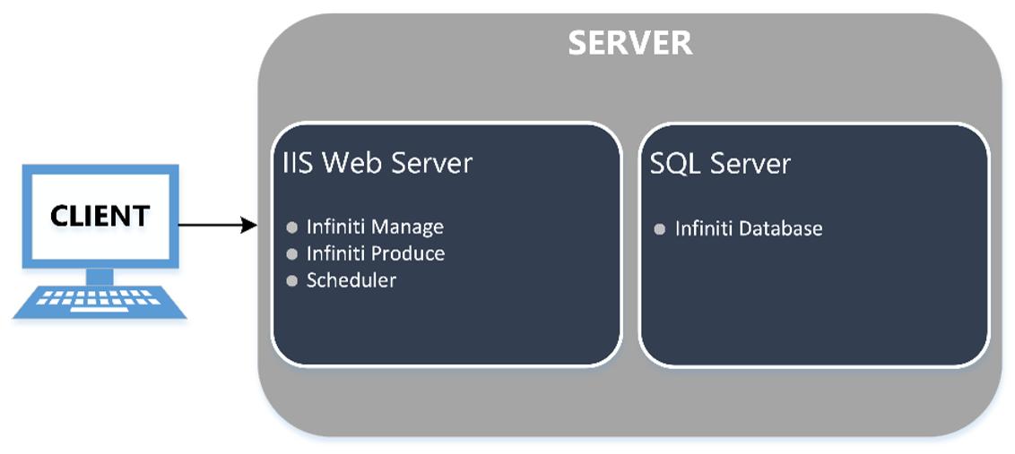 Single Server Topology