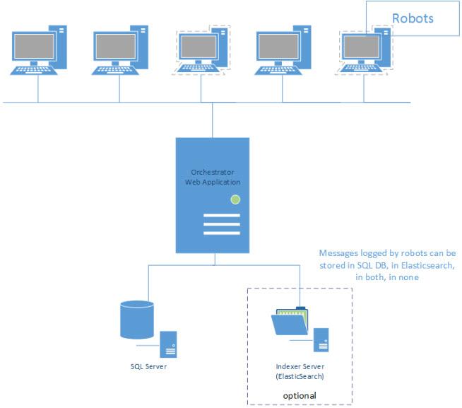 Web Server on a Single Machine