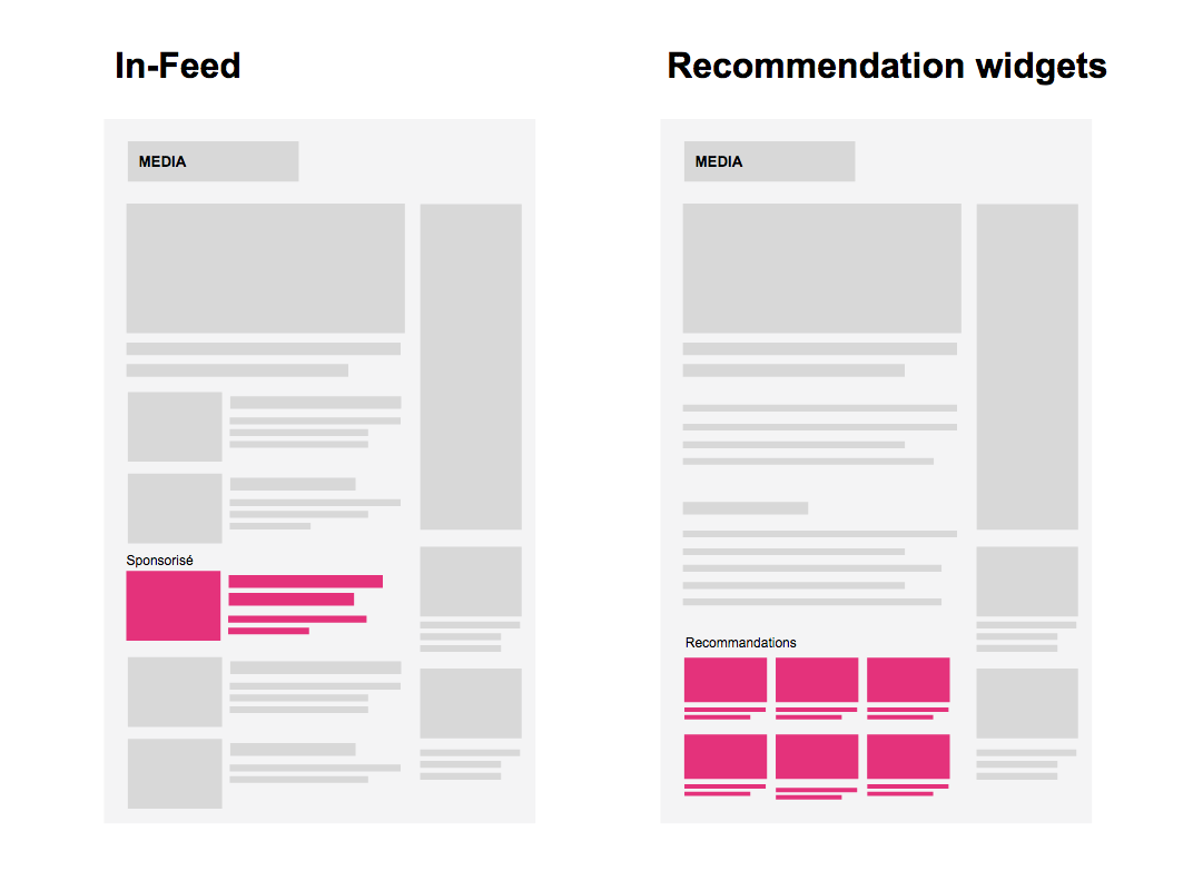 In-feed advertising et Recommendation Widgets