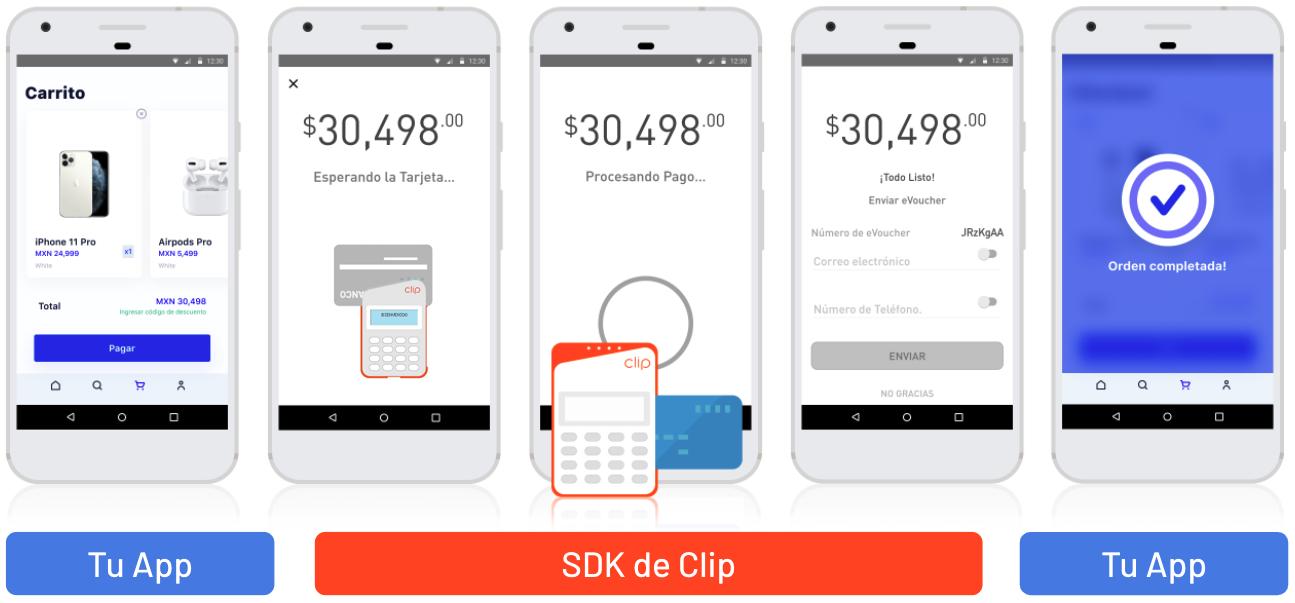 Sugerencia de uso del flujo de pago con tarjeta del SDK