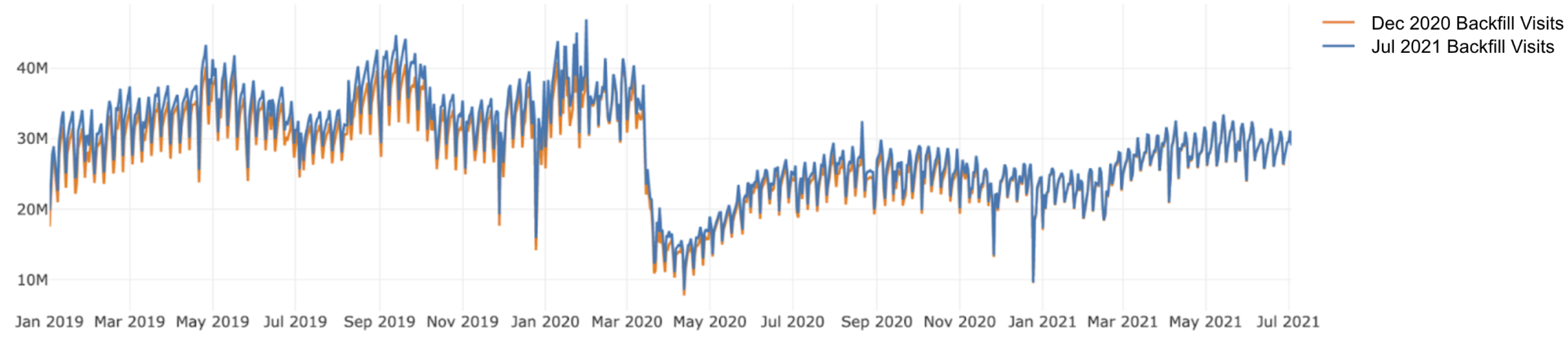 Daily total POI visits from the July 2021 and Dec 2020 backfills show similar trends overall.