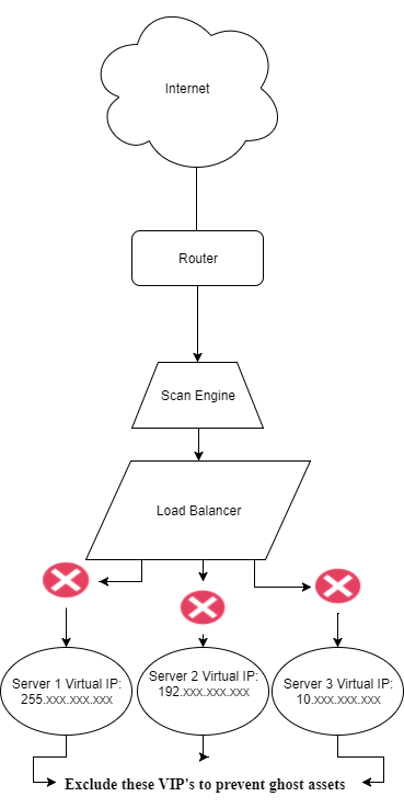 Scanning a load balancer