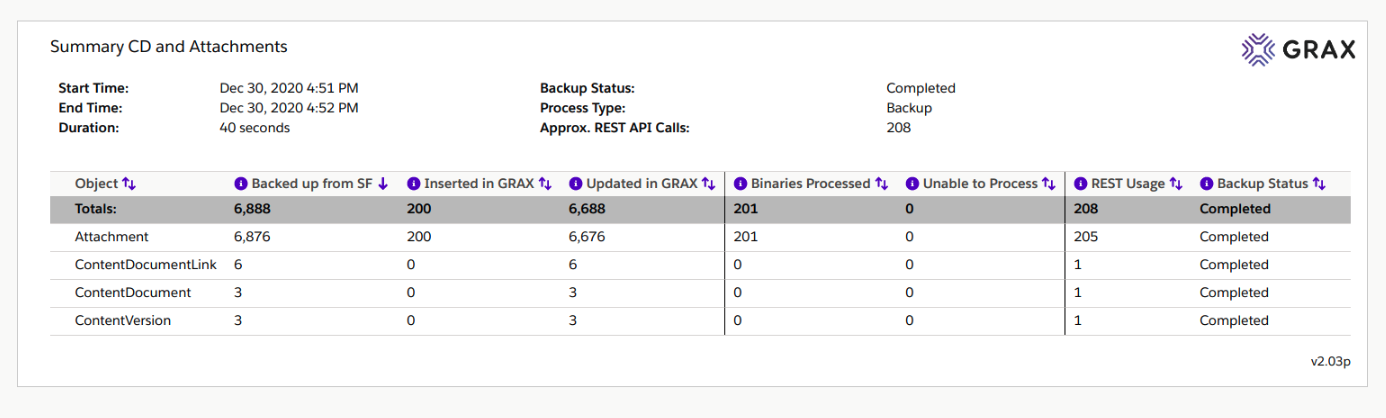 In this example, you can also see the approximate Salesforce API usage per object.  For the Attachment backup, note that it is roughly equal to how many Attachments were inserted in GRAX.  Since most of the others already existed in GRAX, they were updates and GRAX did not have to expend an API call to re-download the binary.