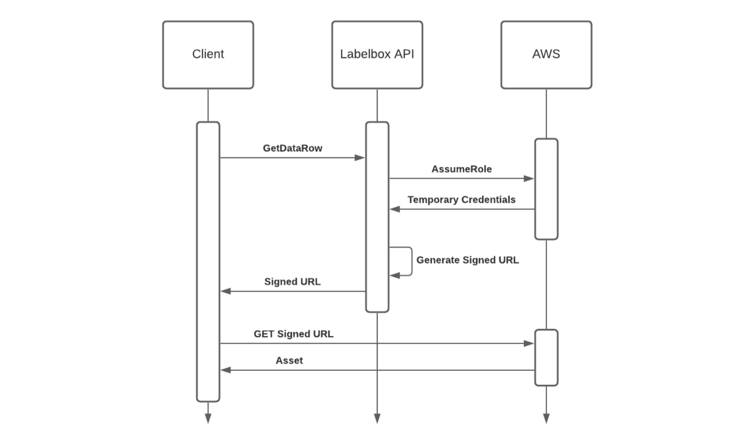 Delegated Access client request flow