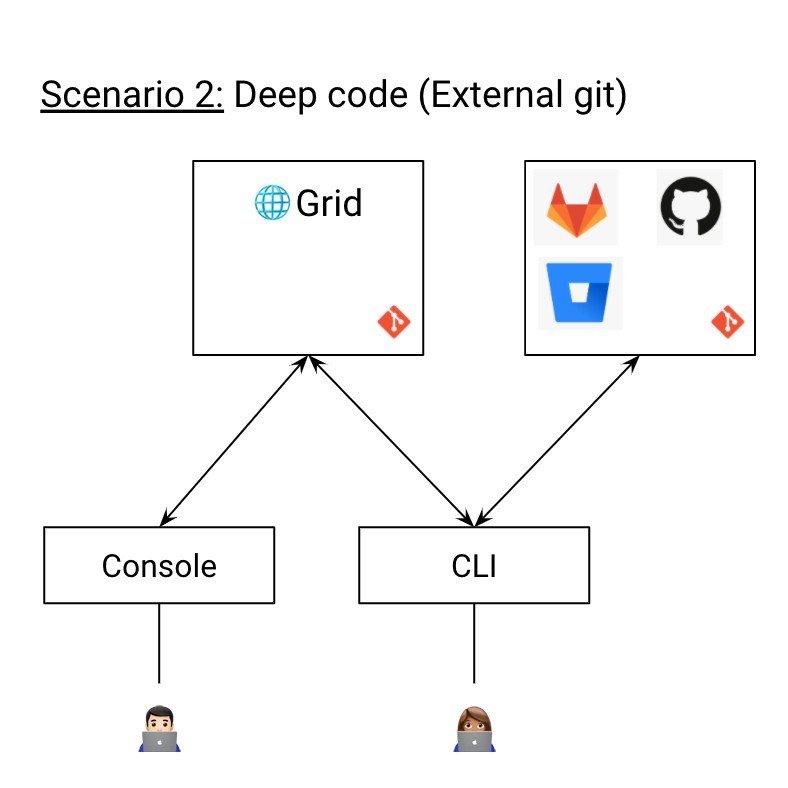 The deep-code workflow.