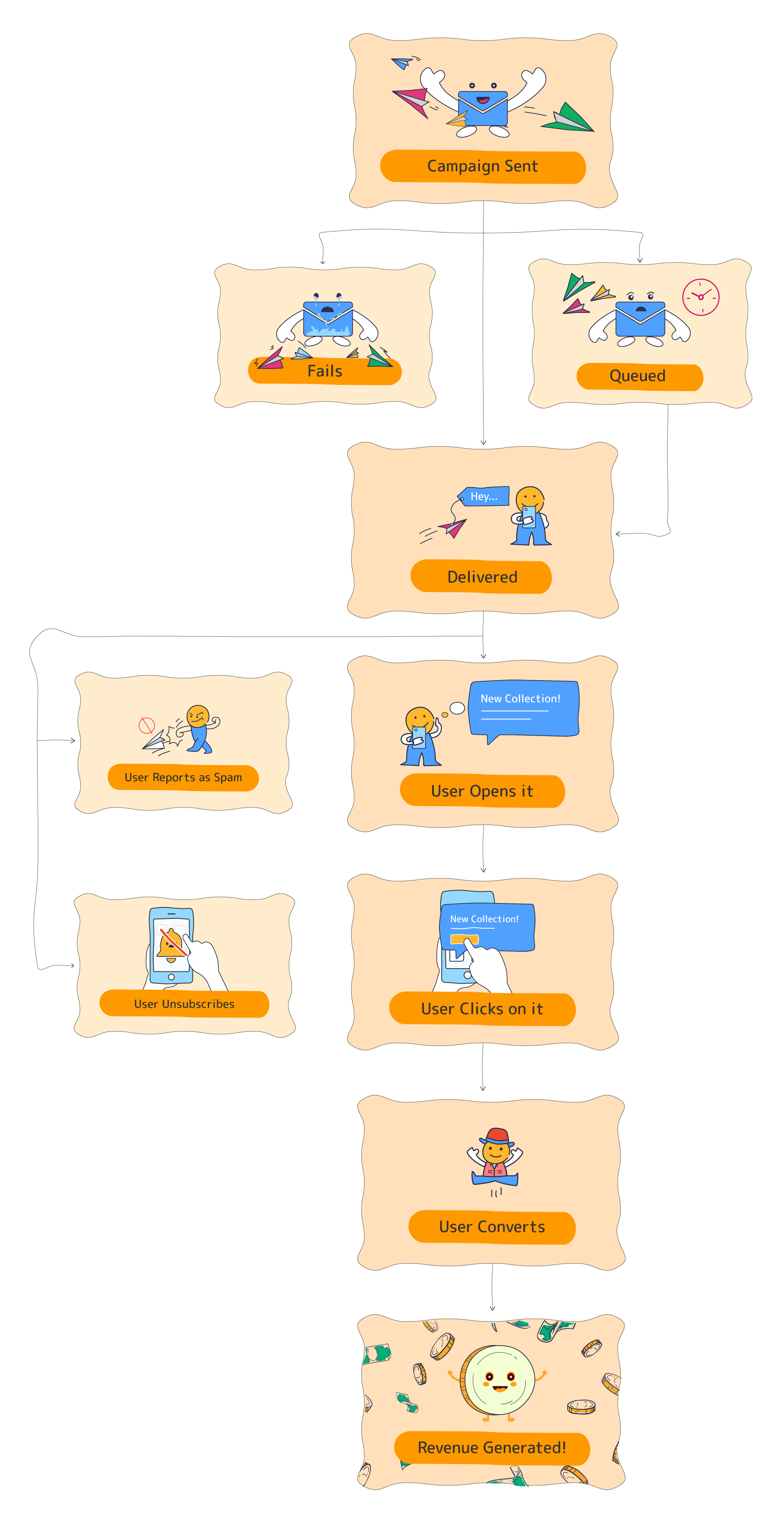 The lifecycle of an Email campaign