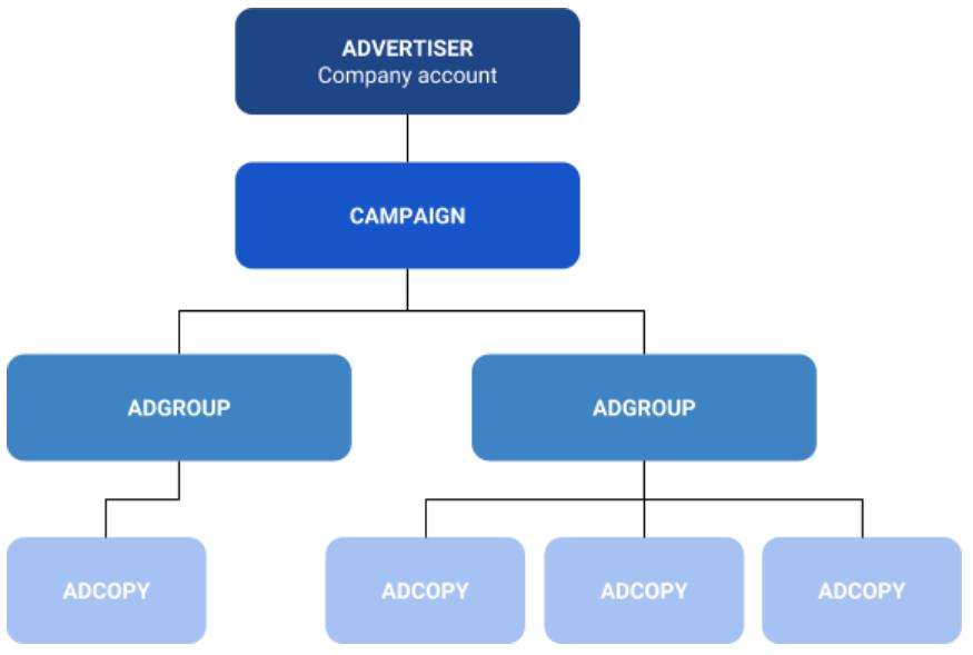 Organisation d'un compte annonceur