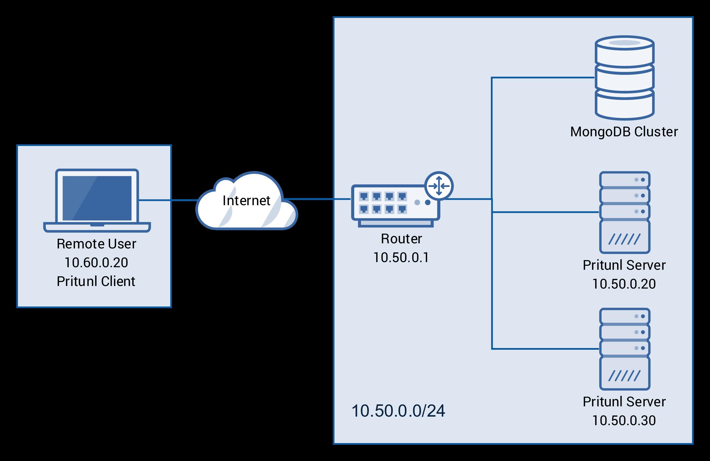 Multi-Host Servers