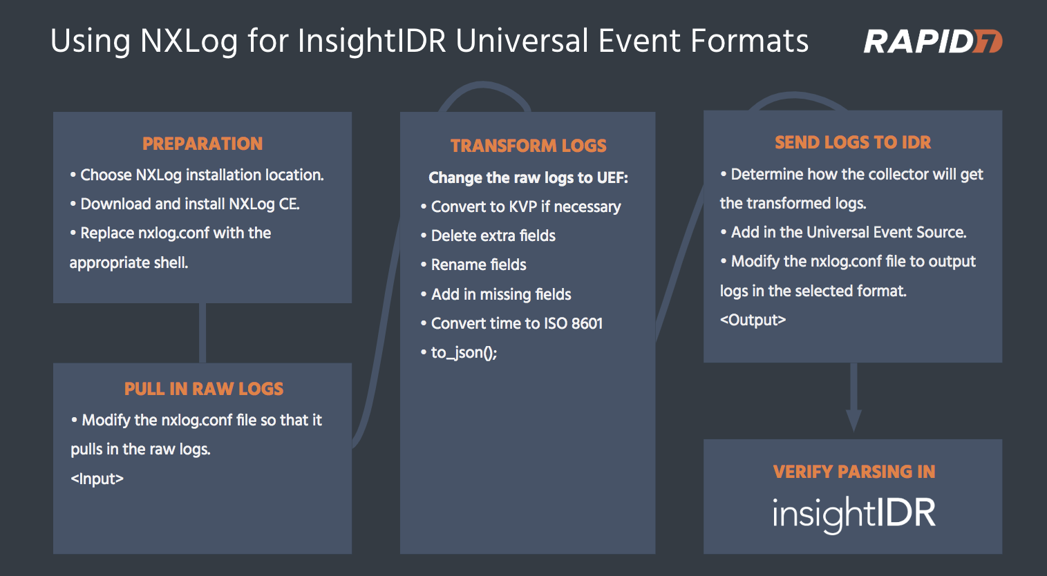 Transform Logs to Universal Event Format