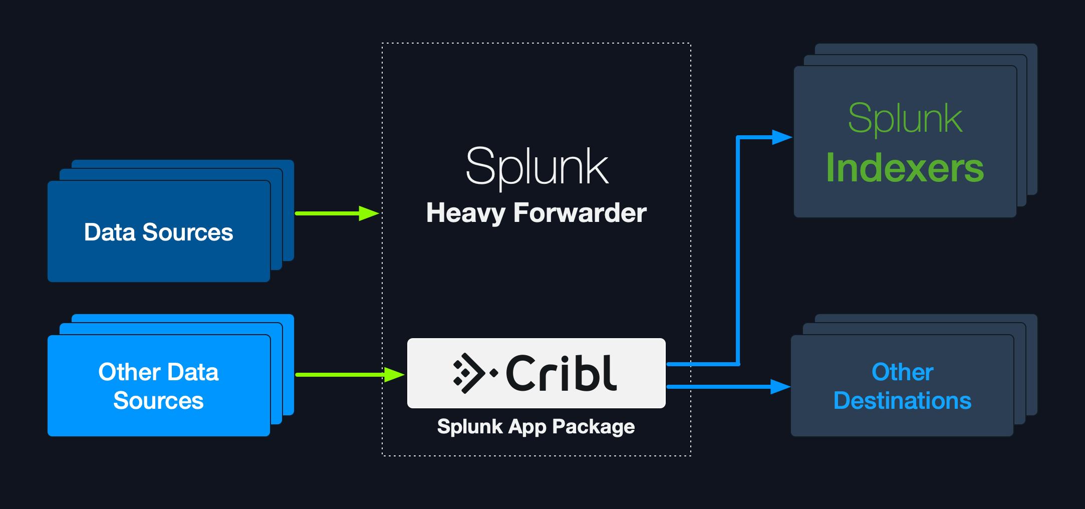 Splunk App Deployment