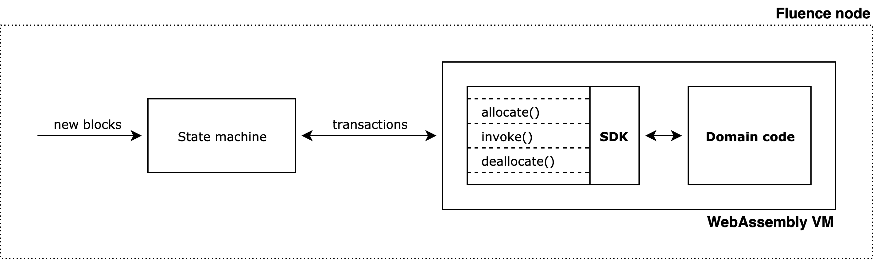 Transactions pass through the State machine to Webassembly VM inside the Fluence node