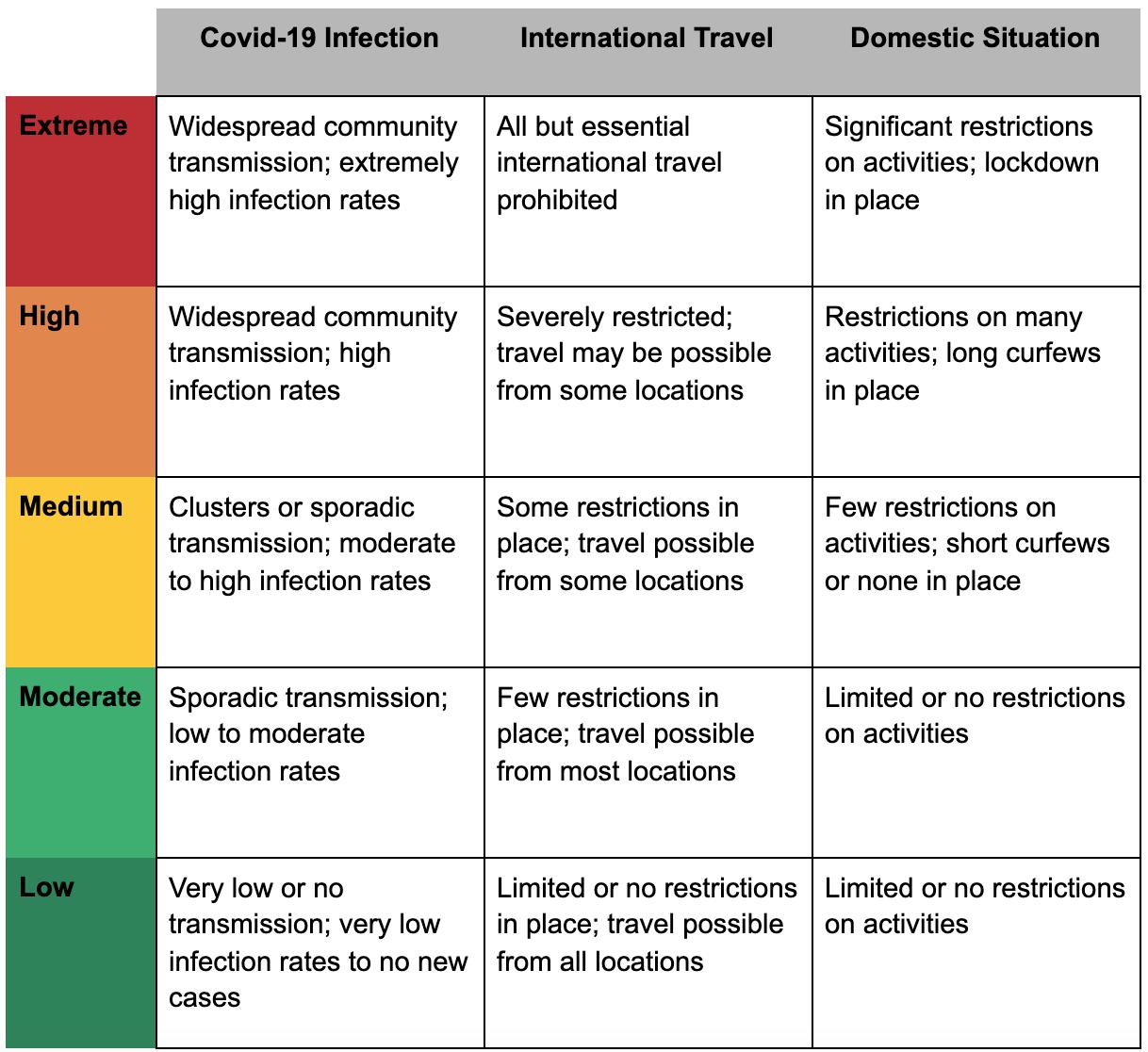 Covid-19 Risk Level matrix