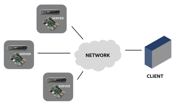 Figure 3: Client-Server Model for networking Intel RealSense Cameras