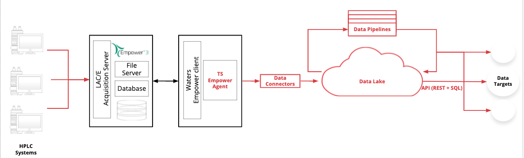 EDSL Diagram