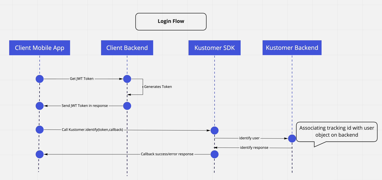Diagram of user authentication flow.