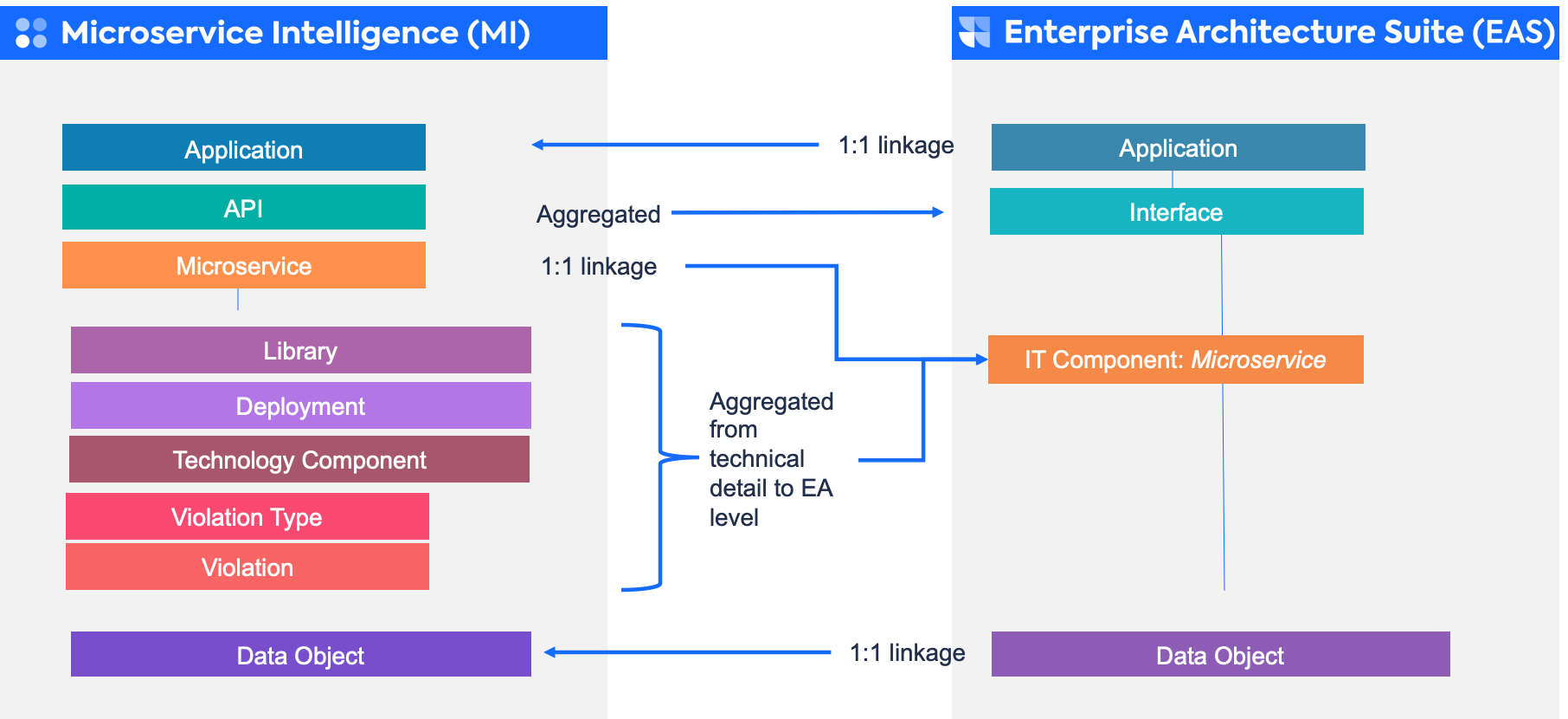 MI to EAS data model mapping.