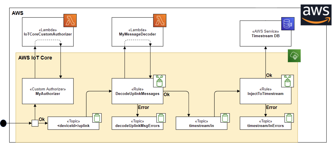 AWS IoT Rules and Topics to decode devices messages and injest them into AWS Timestream DB.