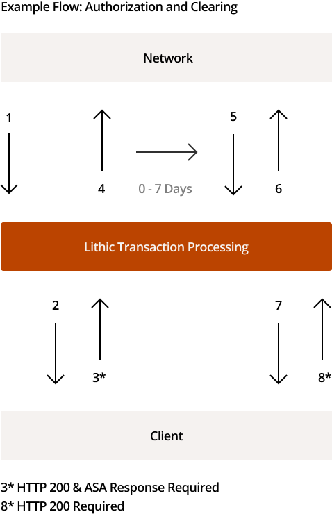 Example Flow: Authorizing and Clearing