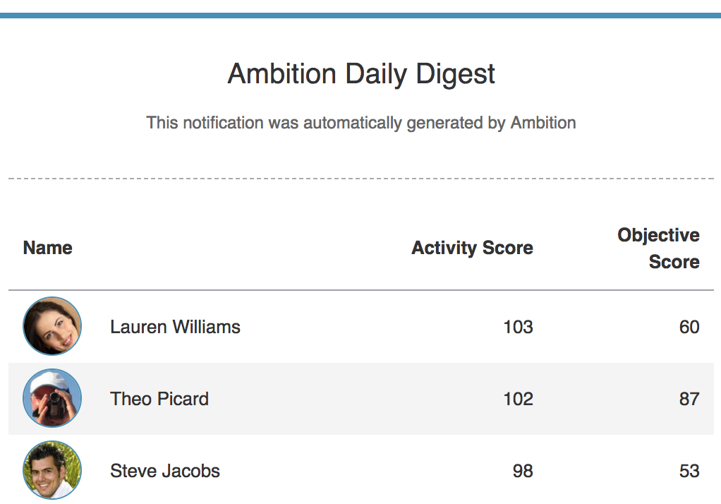 Ambition Sales Daily Digest