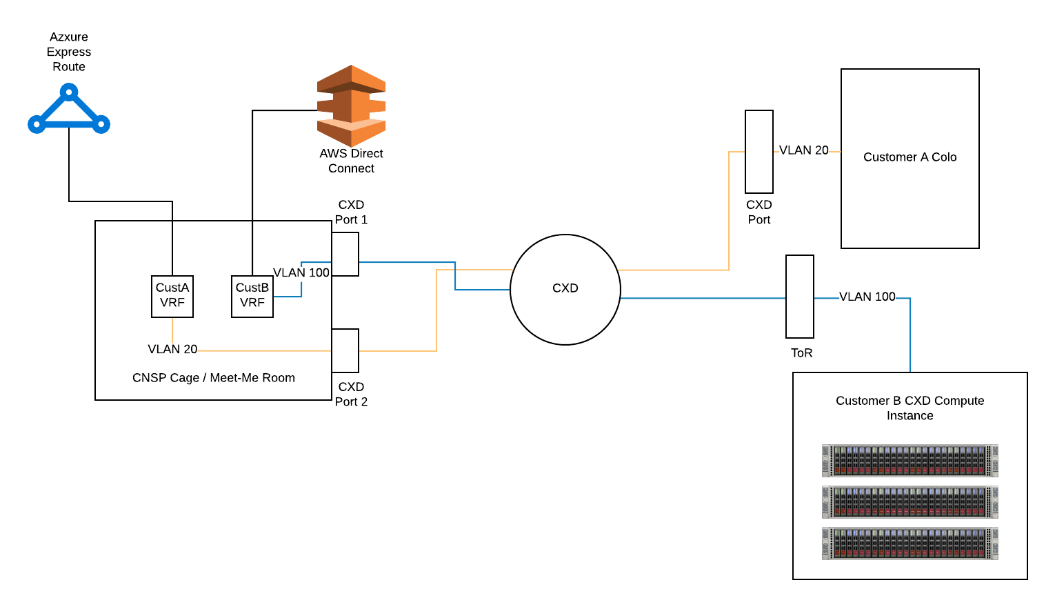 Single-Tenant Implementation – Example 1
