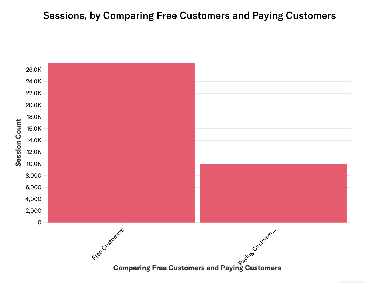 A bar chart of Sessions by comparing free customers and payingcustomers