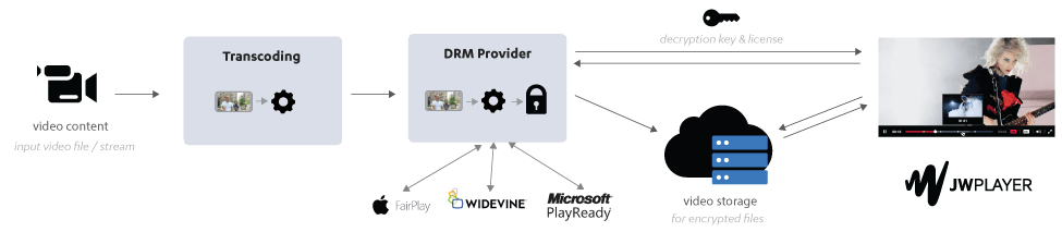 Example DRM workflow using JW Player and third-party DRM vendor (workflows and capabilities of each DRM provider vary so please inquire about the particular provider you intend to use).
