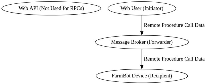 Example: Sending a Remote Procedure Call