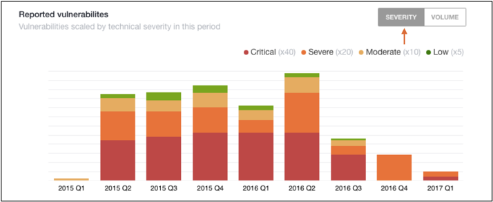 Researcher Dashboard > Performance Stats > Reported Vulnerabilities - Severity