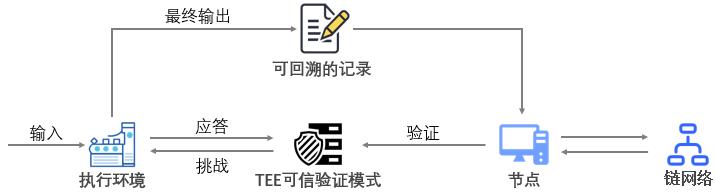 3-2-20 敏感过程内部执行机制