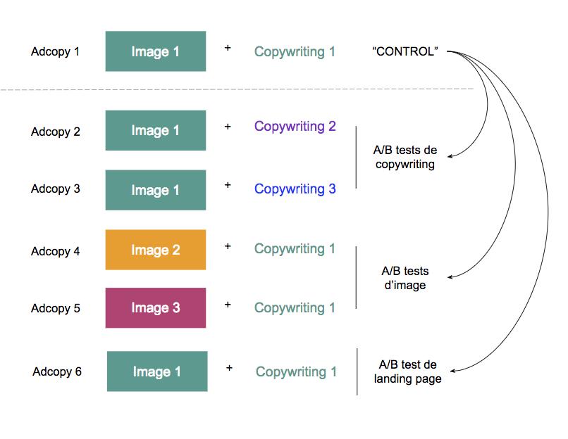 Exemple d'un A/B test multiple : 3 copywritings, 2 images et 1 landing page