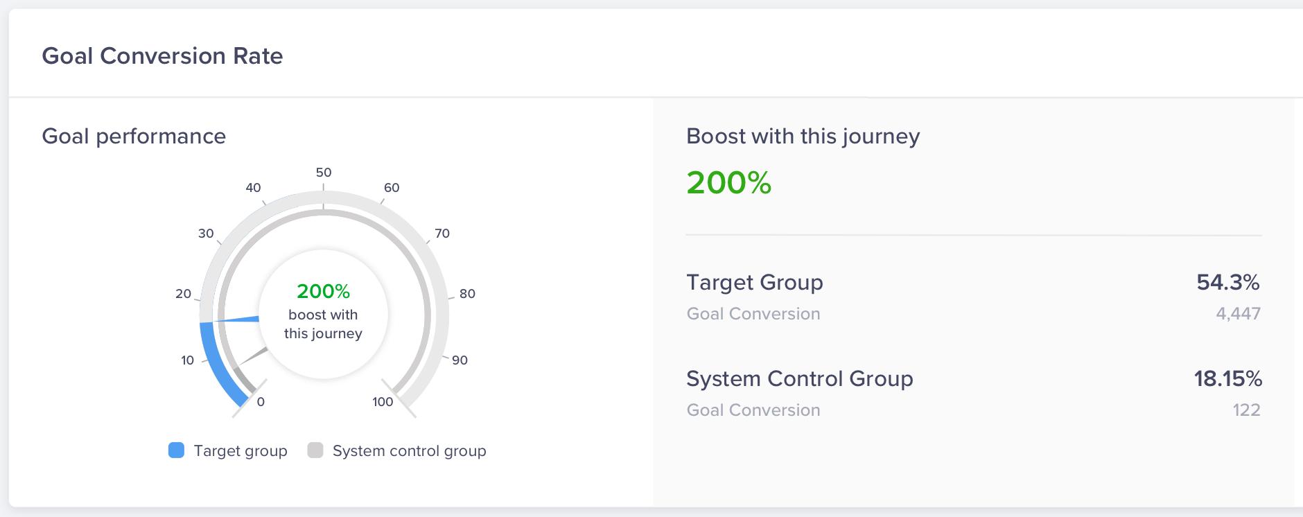 Journey stats - goal conversion