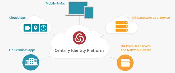 Centrify Identity Services API