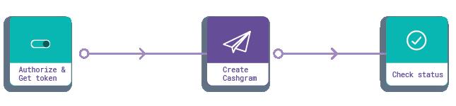 Cashgram Integration Flow
