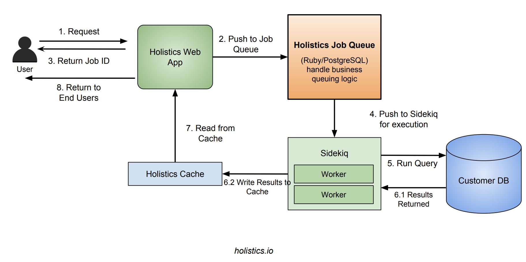 Holistics Multi-tenant job queue system