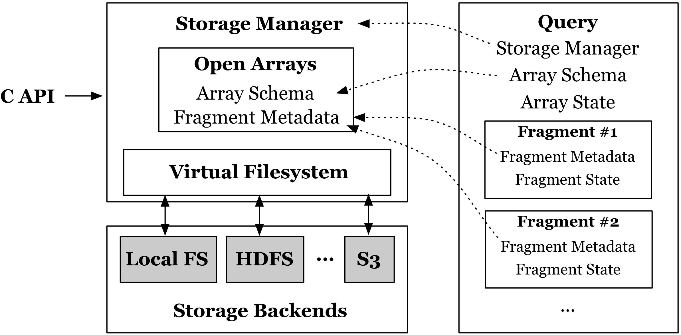 Figure 5: System architecture