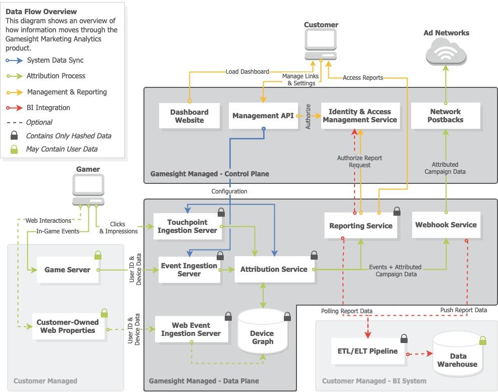 Marketing Analytics Architecture Overview