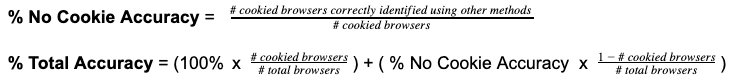 A calculation showing how FingerprintJS Pro's accuracy is determined using cookies