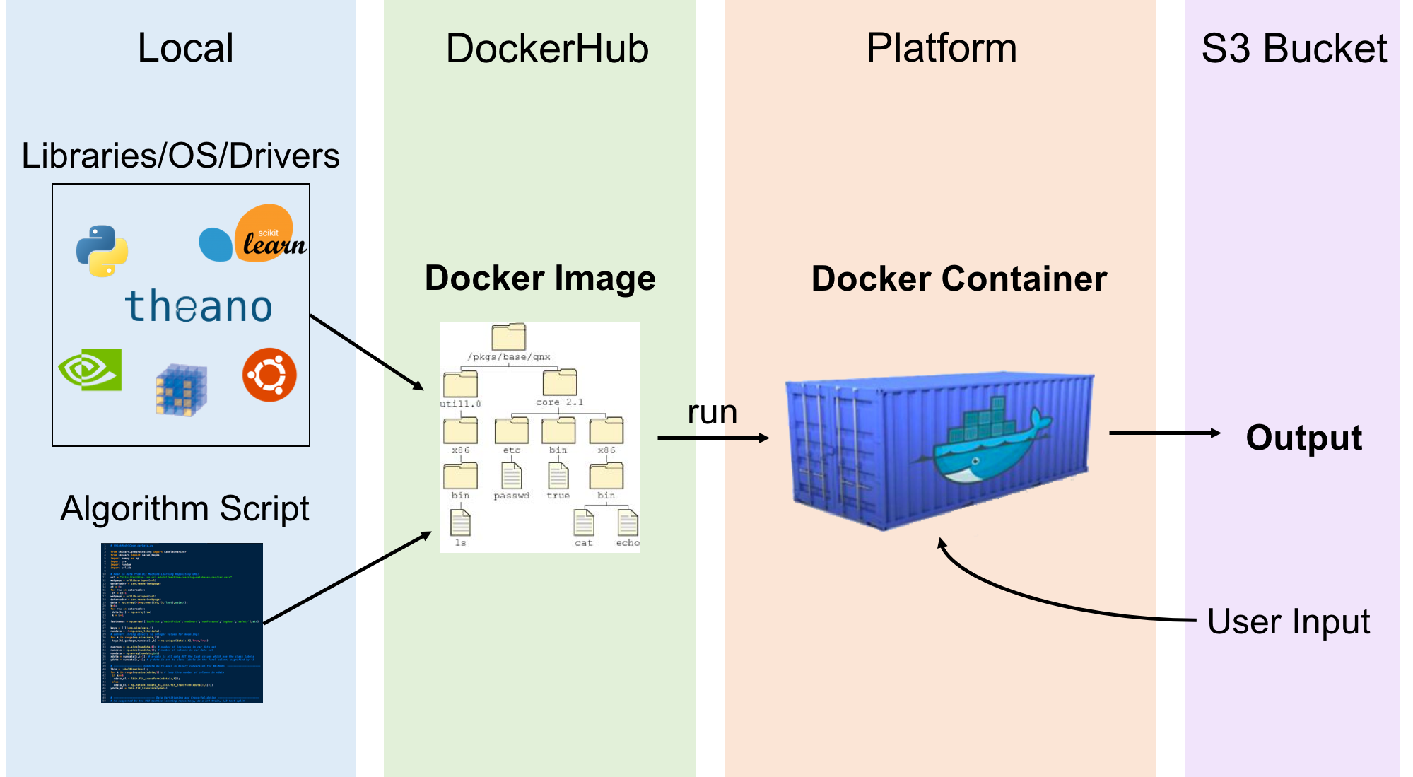 *Figure 1: Docker allows you to deliver various libraries and scripts in a lightweight package. Docker is required to create a task on GBDX.*