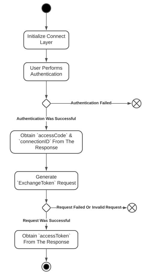 Process Of Obtaining User Access Token