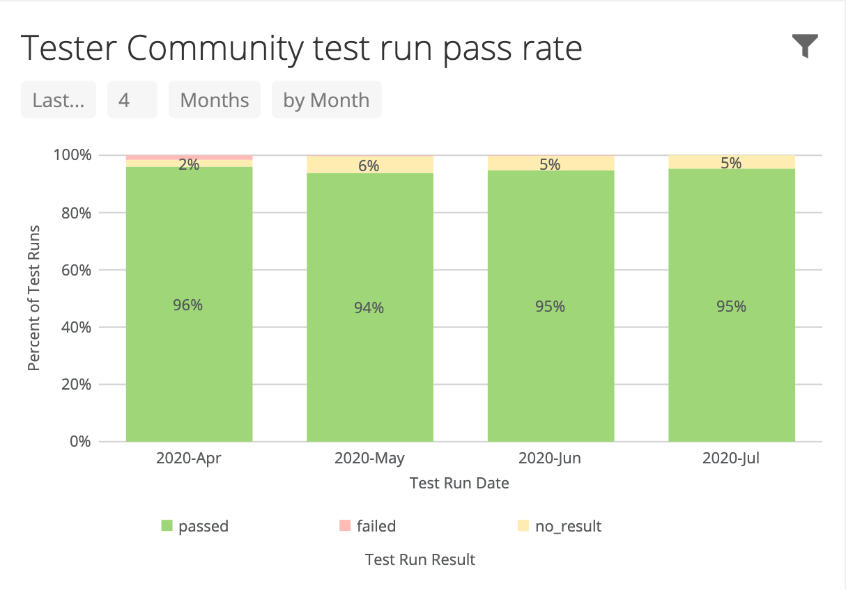 Tester Community test run results.