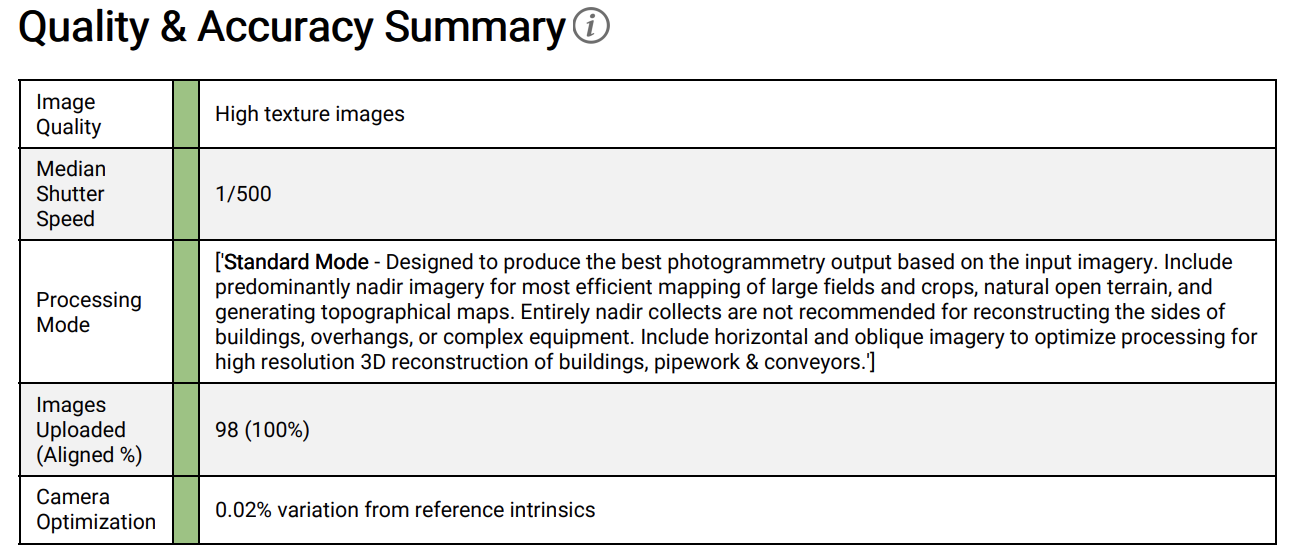 Example of the Quality & Accuracy Summary Section.