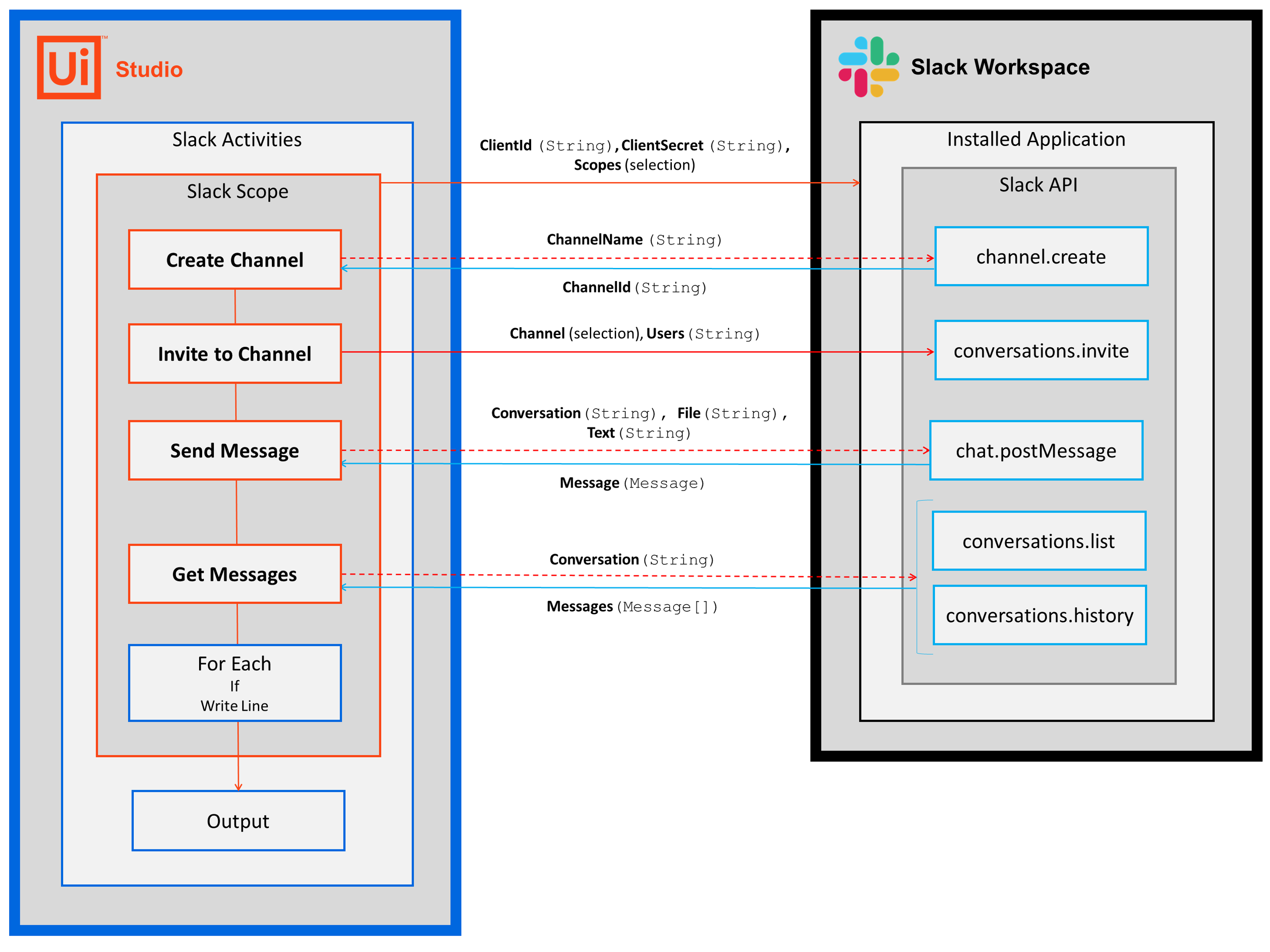Quickstart message sequence diagram (how it works)