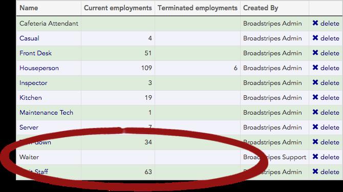 Job titles/Classifications