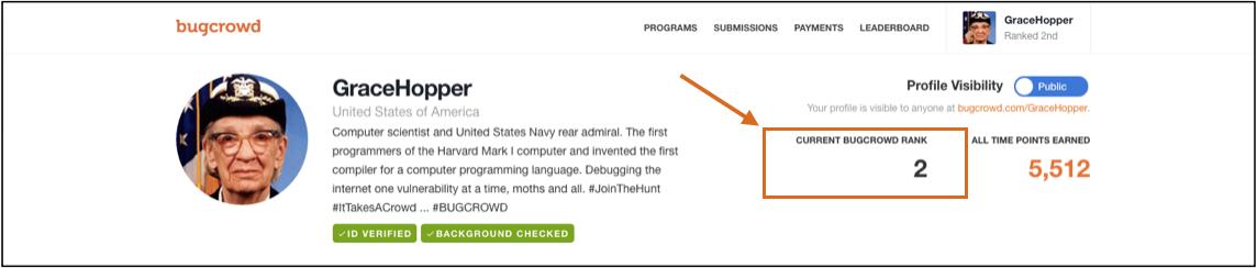 Researcher Dashboard > User Rank