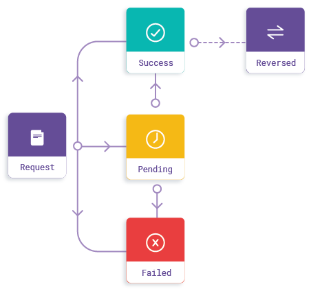 Payouts Synchronous Lifecycle