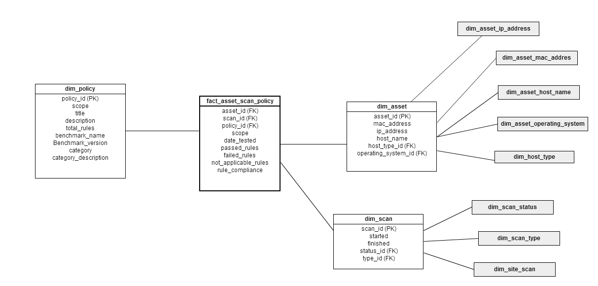 Dimensional model for fact_asset_scan_policy